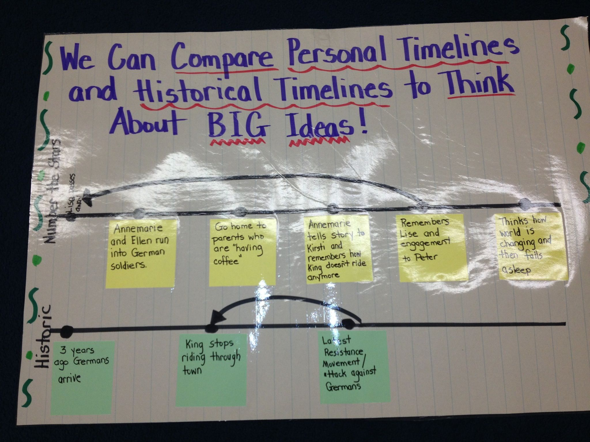 Anchor Chart For Historical Fiction Unit