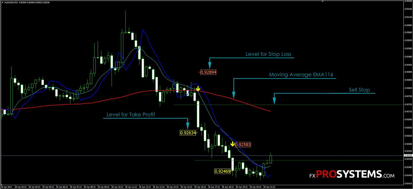 Pin By Fxprosystems Com On Fxprosystems Forex Indicators