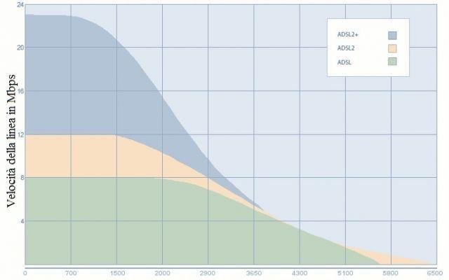Non sai come scegliere l'ADSL migliore prima di acquistarla? #adsl #migliore #scegliere #cambiare