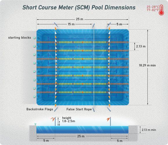 Swimming Pool Dimensions Swimming Pool Dimensions Swimming Pools Indoor Swimming Pools