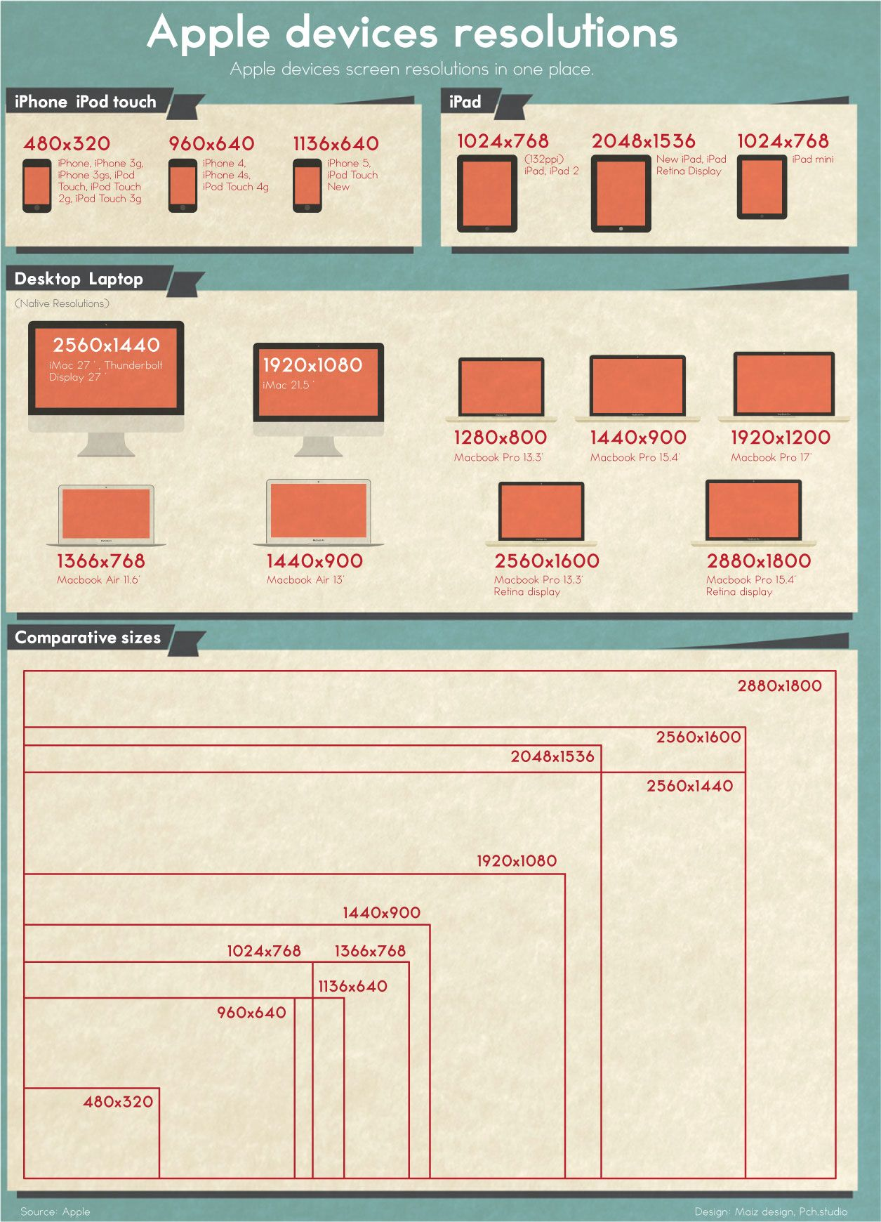 Screen resolutions of Apple devices (infographic) | Apples ...