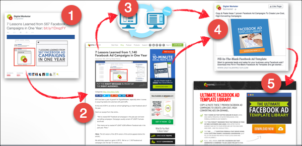 An Example Of Ad Retargeting Advertising Marketing Pinterest - Facebook ad template library