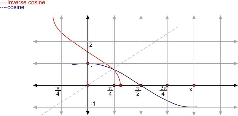 How To Graph Inverse Trig Functions By Mapping Step By Step Instructions On How To Restrict The Domain Of The Inverse Trig Func Trigonometry Calculus Graphing