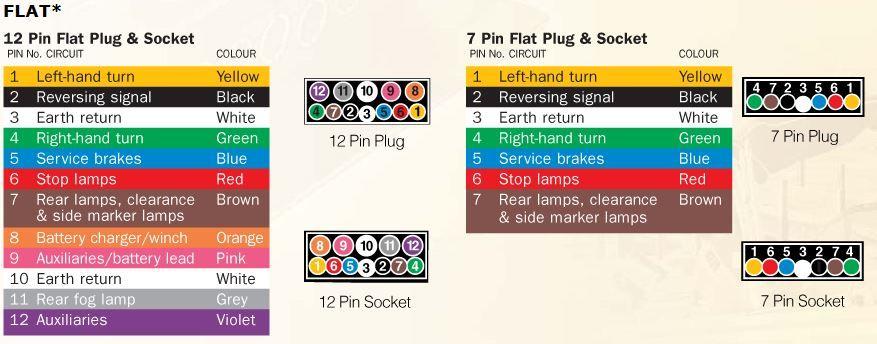 Phillips 7 Way Trailer Plug Wiring Diagram - Wiring Diagram •