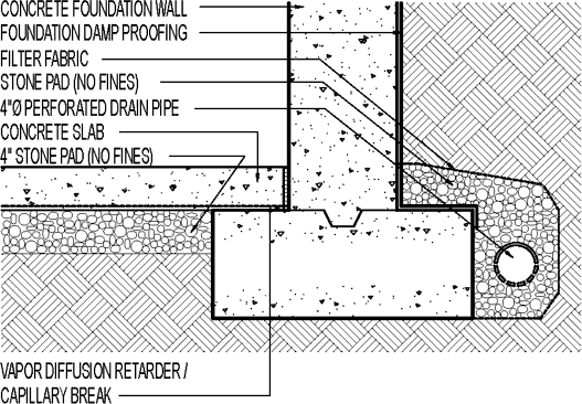 Most detail drawings show that a footing drain should be located next to the footing. But some builders prefer placing the drain pipe on top of the footing. Which way is correct? Click To Enlarge