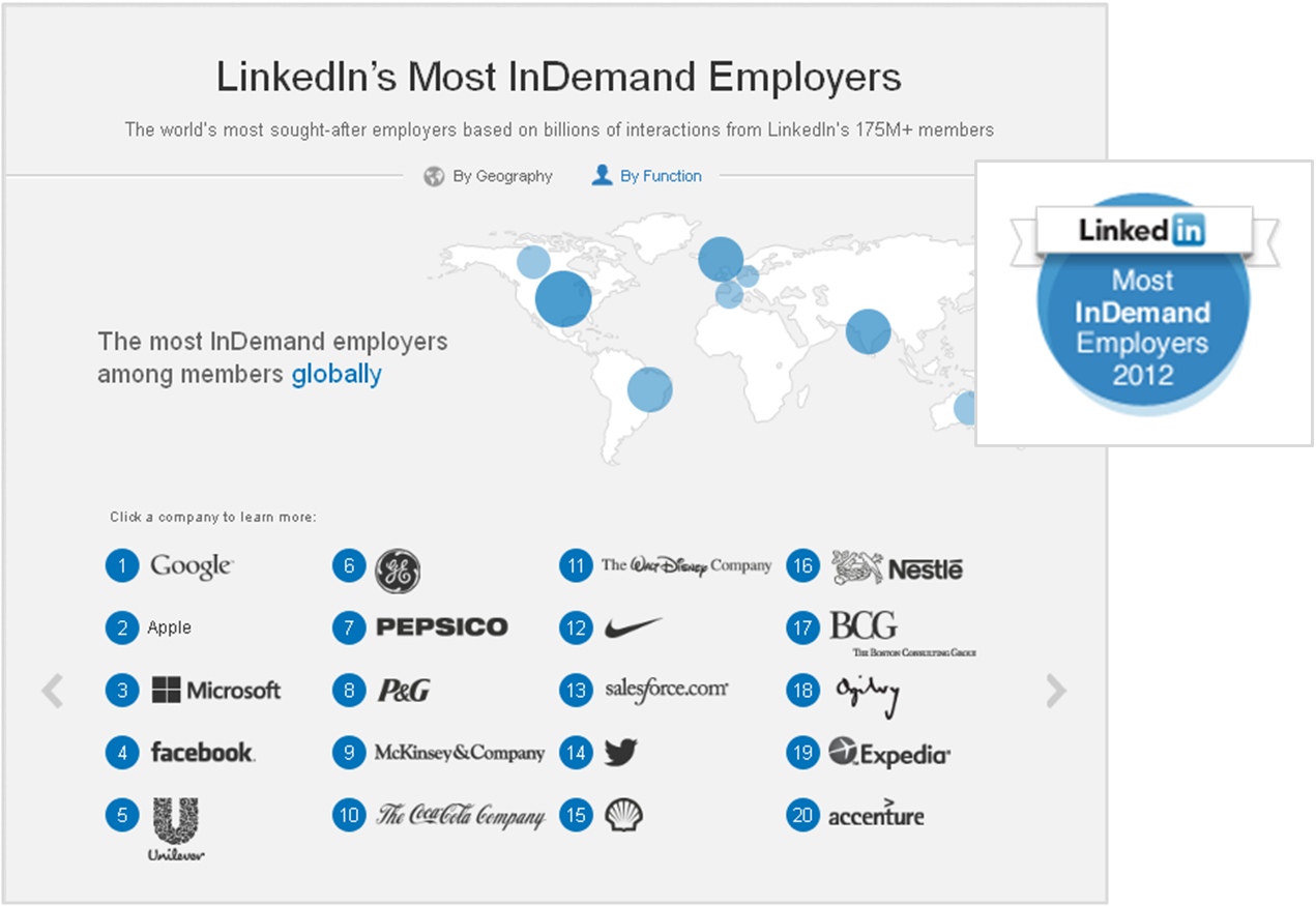 Ranking the 100 Most InDemand Employers Using LinkedIn