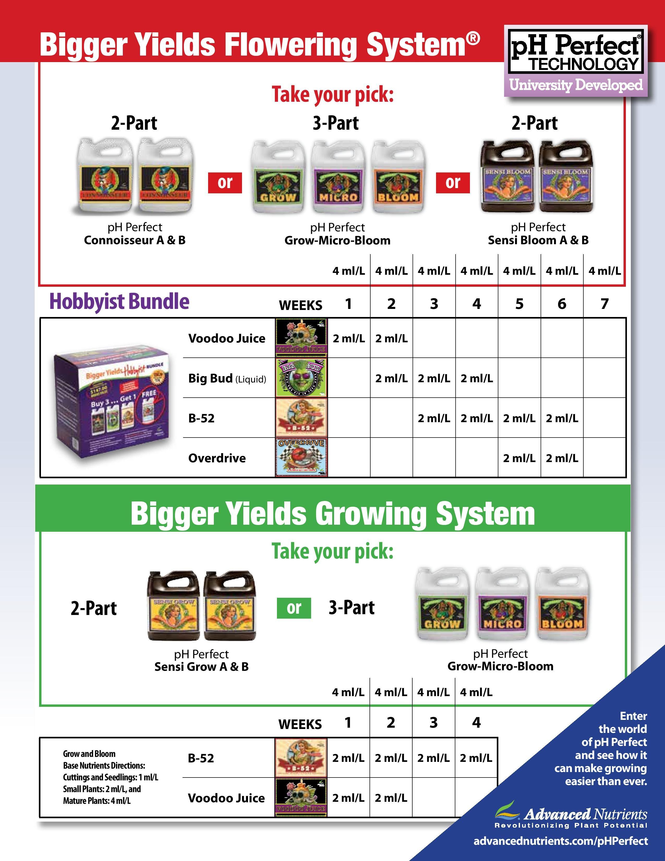Advanced Nutrients Feeding Chart : advanced, nutrients, feeding, chart, Image, Result, Advanced, Nutrients, Feeding, Schedule, System,, Nutrient
