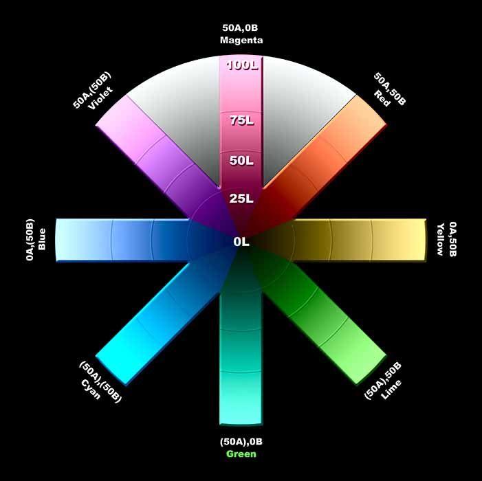 Lab Color Diagram Schematics Wiring Diagrams