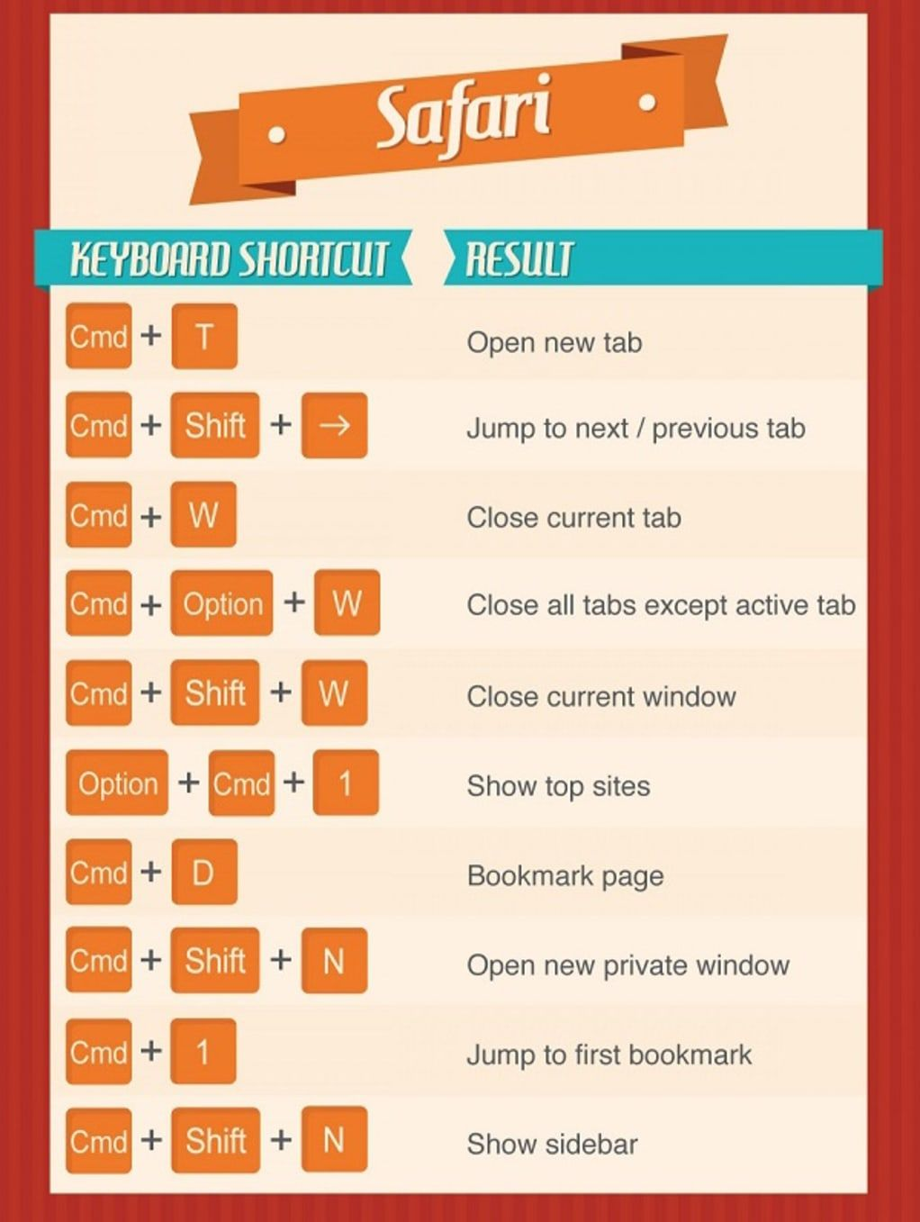 50 keyboard shortcuts that will change your life in 2020