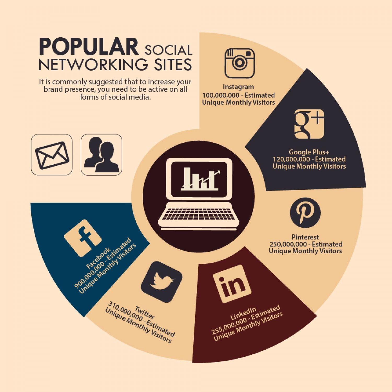 #SocialMedia Websites