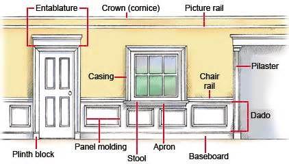Wood Trim Molding Types 7 Rustic Door Trim Ideas 20089 Kitchen Moldings And Trim Wall Trim Interior Design Tips