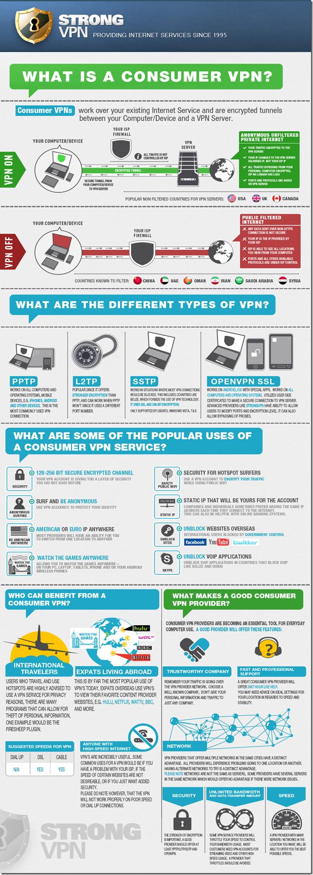VPNs Explained
