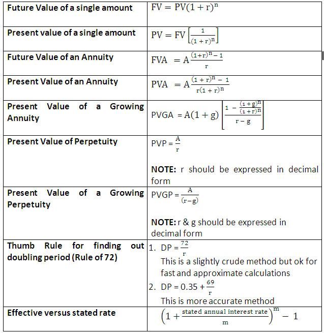 Time Value Of Money Formulas Finance Time Value Of Money