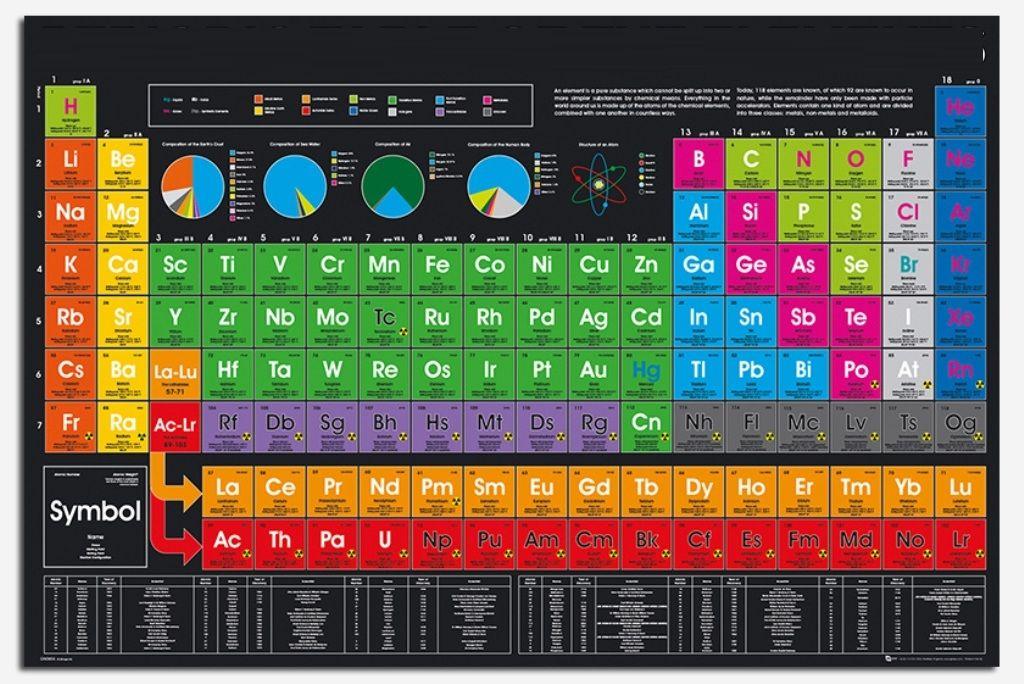 la tabla periodica 2018 pdf table periodica 2018 completa tabla periodica hd tabla periodica de los elementos tabla periodica con valencias
