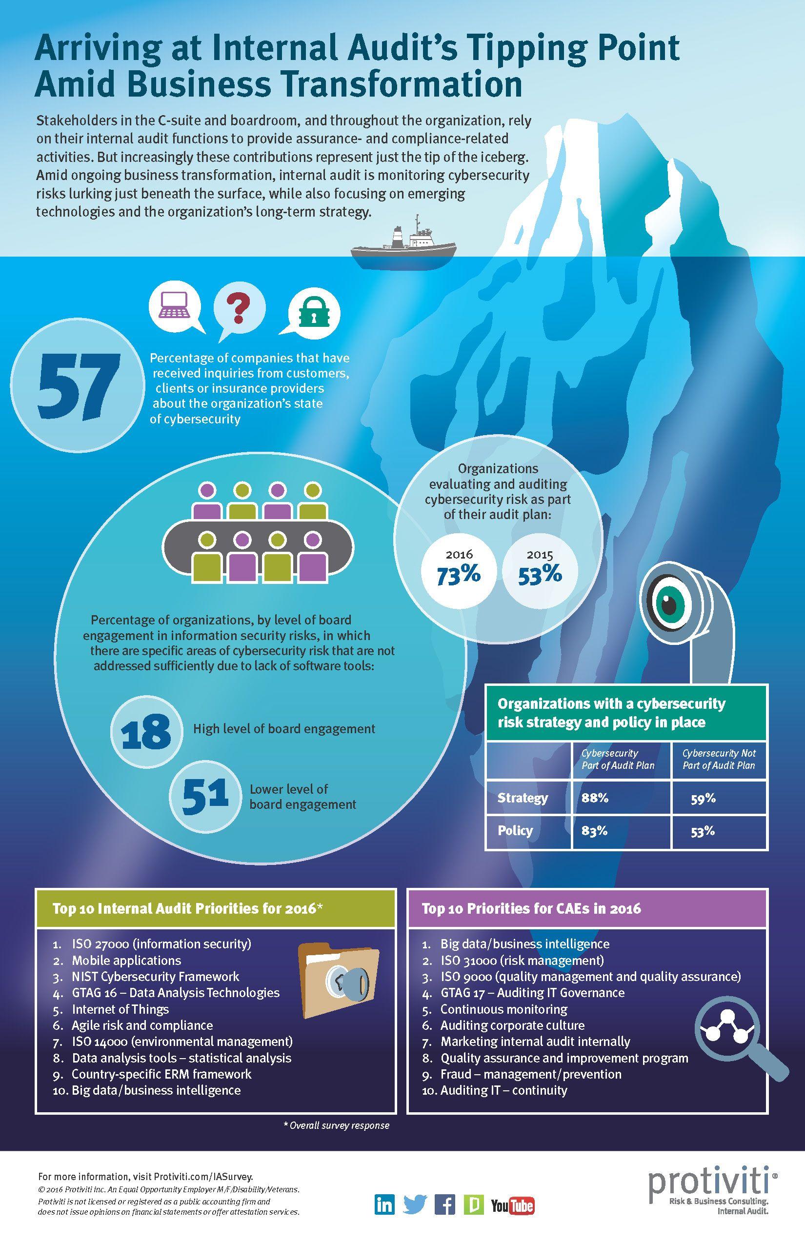 New Protiviti survey shows cybersecurity and technology risks rank