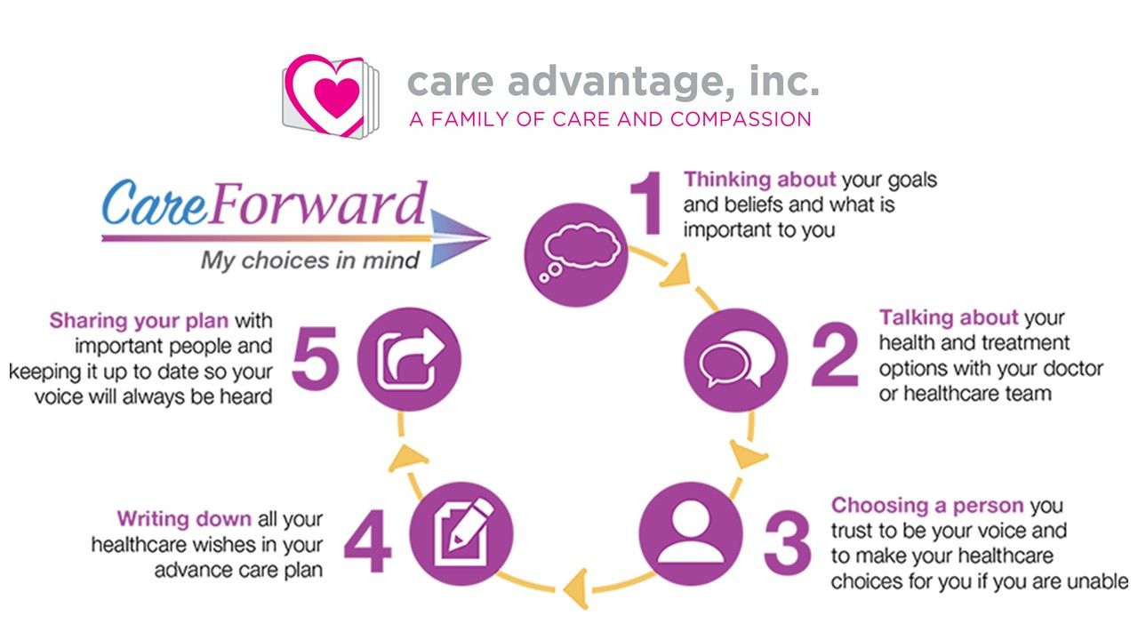 Its national healthcare decisions day some find it to be