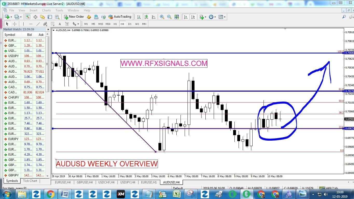 Audusd Weekly Overview May 13 17 2019 Rfxsignals Business