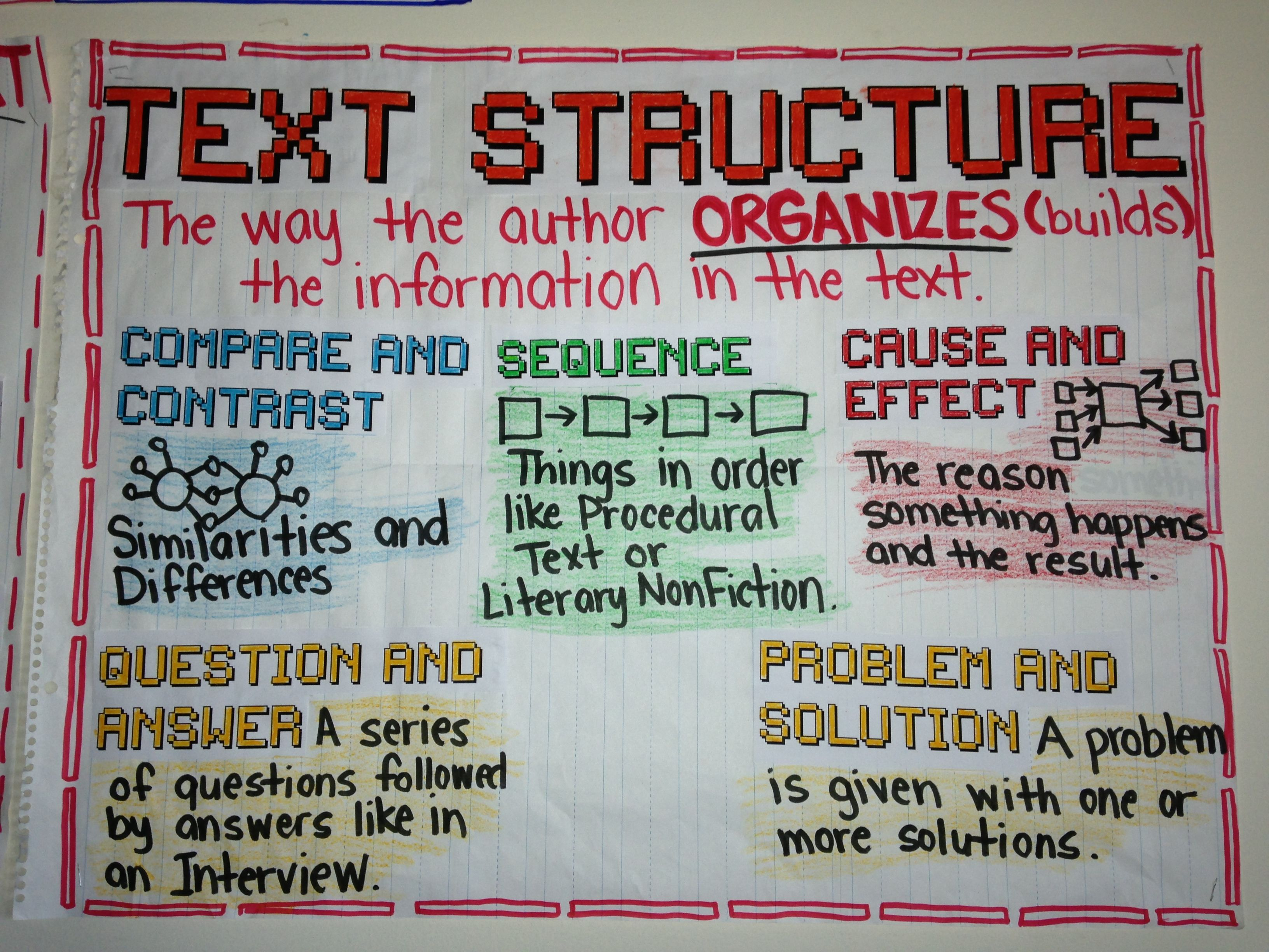 Text Structure Anchor Chart By Iris Hinojosa