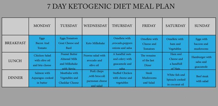 KETOGENIC DIET – 7 DAY KETOGENIC DIET MEAL PLAN | Low Carb Recipes ...