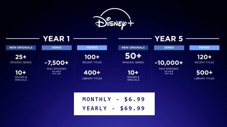How To Get Free Disney Plus Account In 2021 Couponcruz Com In 2021 Disney Plus Disney App Disney