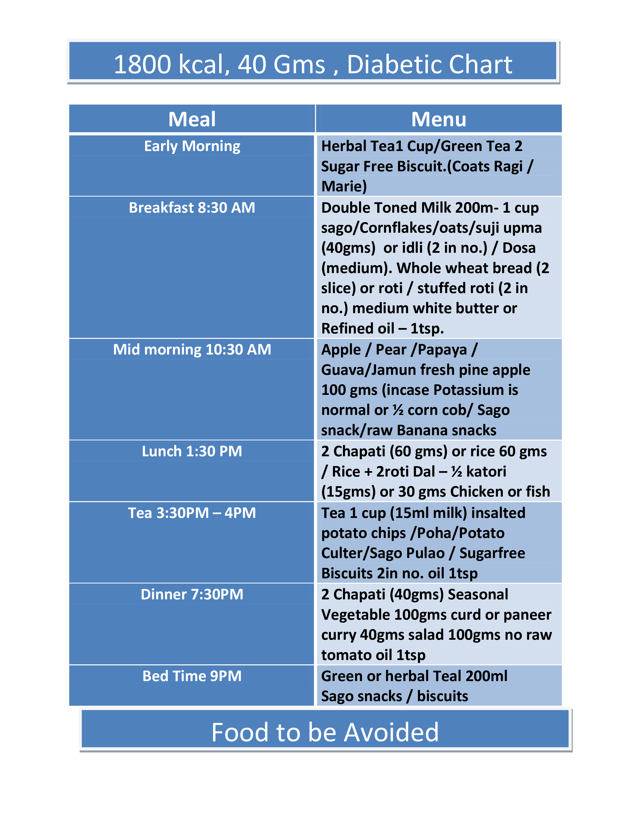 Diabetic Food Chart How To Create A Diabetic Food Chart Download This Diabetic Food Chart Template Now Diabetic Food Chart Food Charts Diabetic Recipes