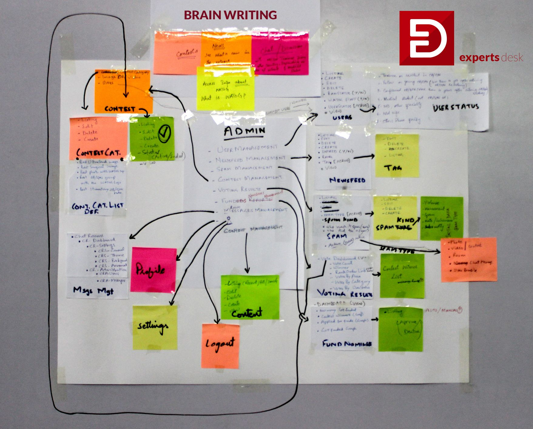 Web App User Experience In Process Brainwriting To Make