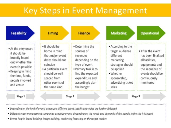 Key steps in the event planning and management events - Plan it event design and management ...