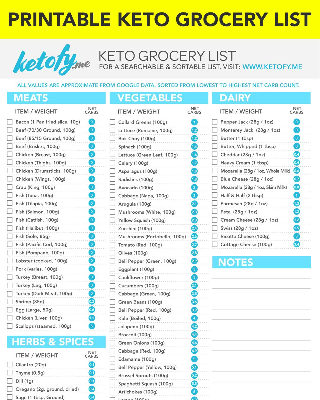 Keto Grocery List with Net Carbs Printable Downloadable