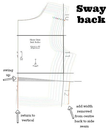 back bodice sway back