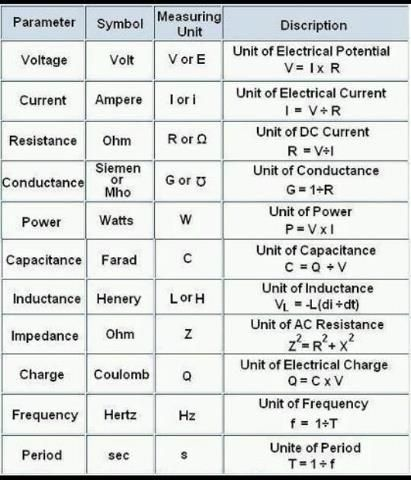 Useful equations for electrical engineering -H24 Check more at - electrical pie chart