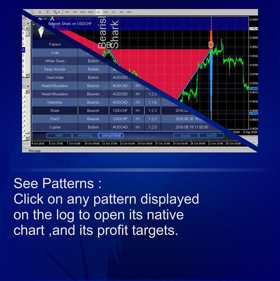 Forex Technicalanalysis Ea Metatrader4 Chartpatterns