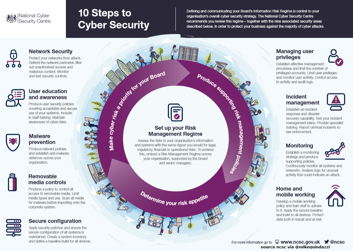 10 Steps To Cybersecurity But Are We Ever Secure Ncsc Via Mikequindazzi Cc Fisher85m Infogr Cybersecurity Infographic Cyber Security Cyber Network