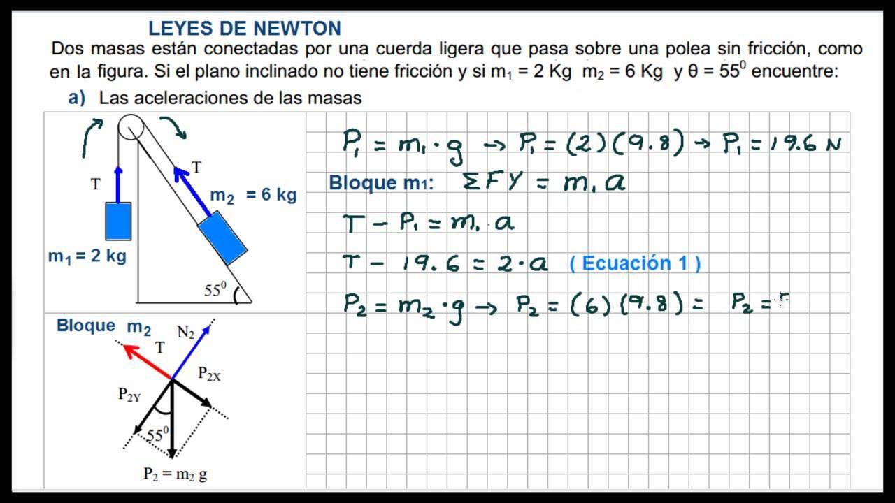 Leyes De Newton Dos Masas Conectadas Plano Inclinado Ejercicio Res Plano Inclinado Leyes De Newton Planos