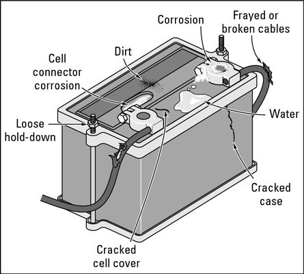 How To Clean Your Car Battery Instructions And Diagram Car Battery Cell Cover Car Cleaning
