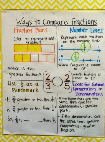Keep Calm And Teach 5th Grade Getting Ready For Fractions Math