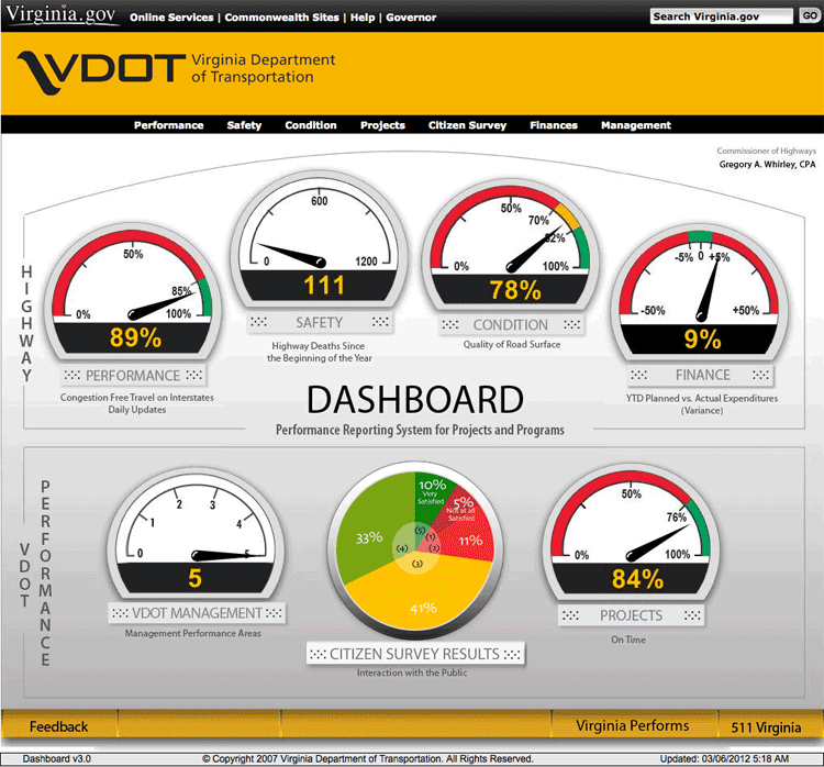 Virginia department of traffic dashboard reporting system for Safety dashboard template