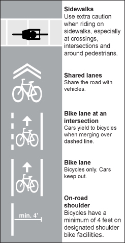 Rules Of The Road Bike Safety First Aid Classes Bike Lane