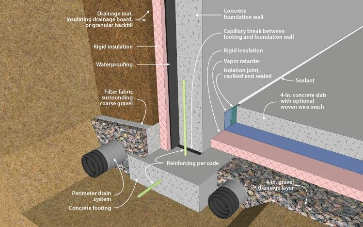 Basement Sub Grade Footer And Insulated Slab On Grade And Pony Wall Exterior Insulation Building Foundation Wall Exterior