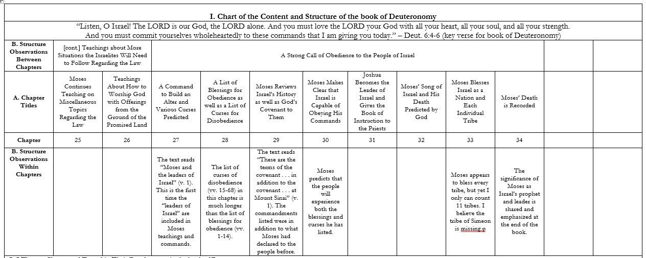 A Synoptic Study Of The Book Of Deuteronomy Christopher L Scott Book Of Deuteronomy Deuteronomy Bible Knowledge