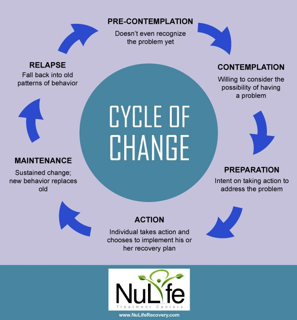 Cycle Of Change Infographic Nulife Recovery Recovery Blog Cycle Change Cycle of addiction worksheet