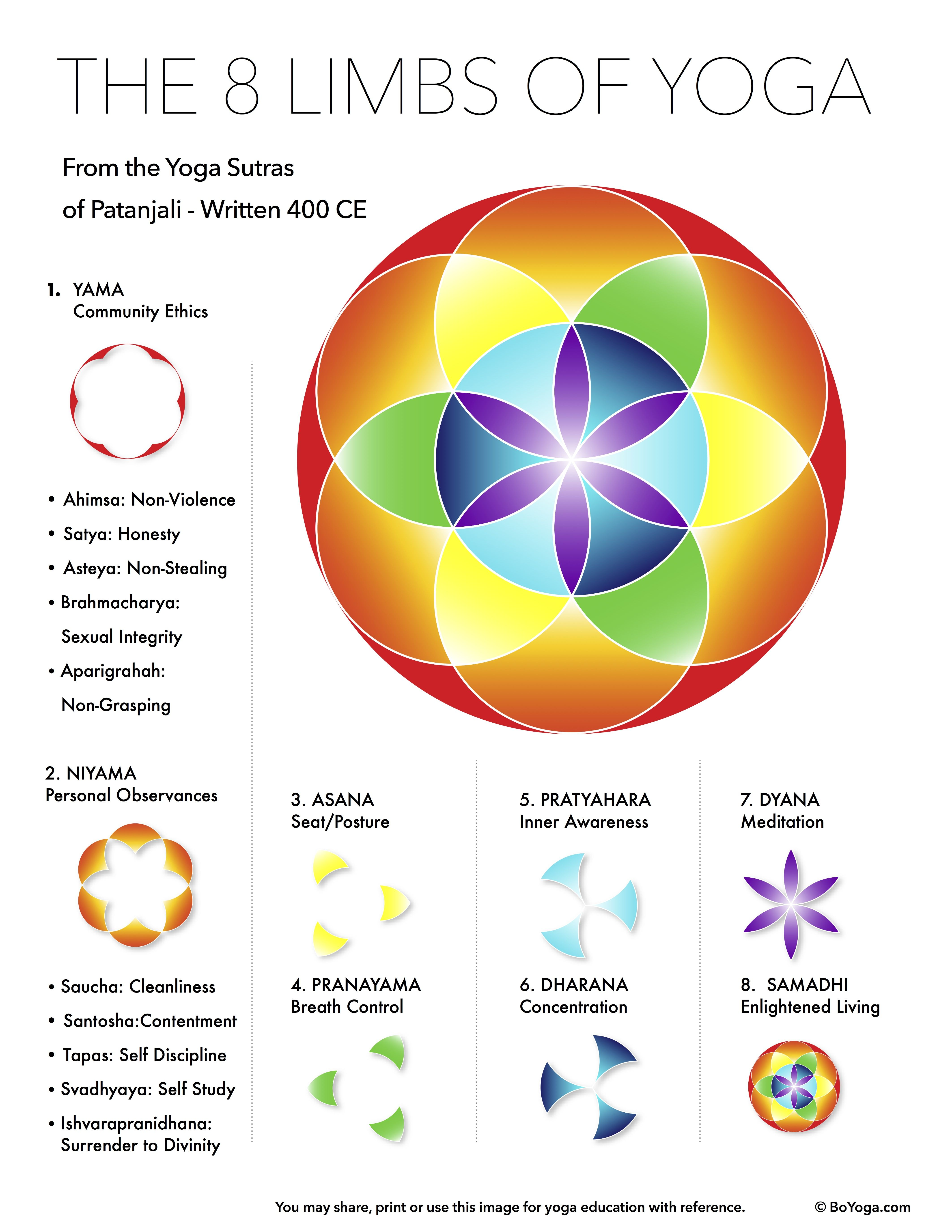 Download The 8 Limbs Of Yoga Poster Click Here It May Have Happened To You In Your Very First Yoga Class Ma 8 Limbs Of Yoga Limbs Of Yoga Eight Limbs Of Yoga