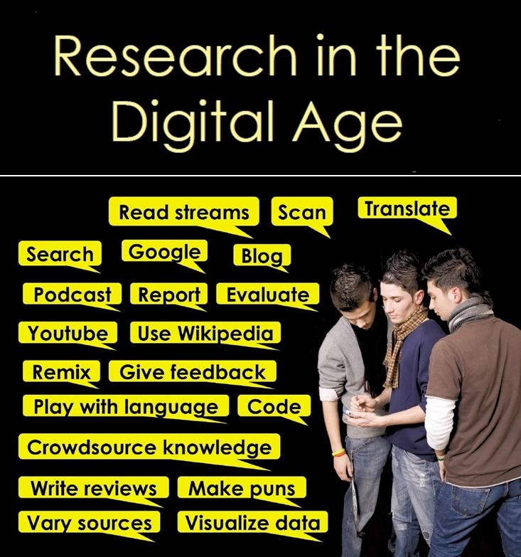 #Teaching with Technology Webinar, Research in the Digital Age