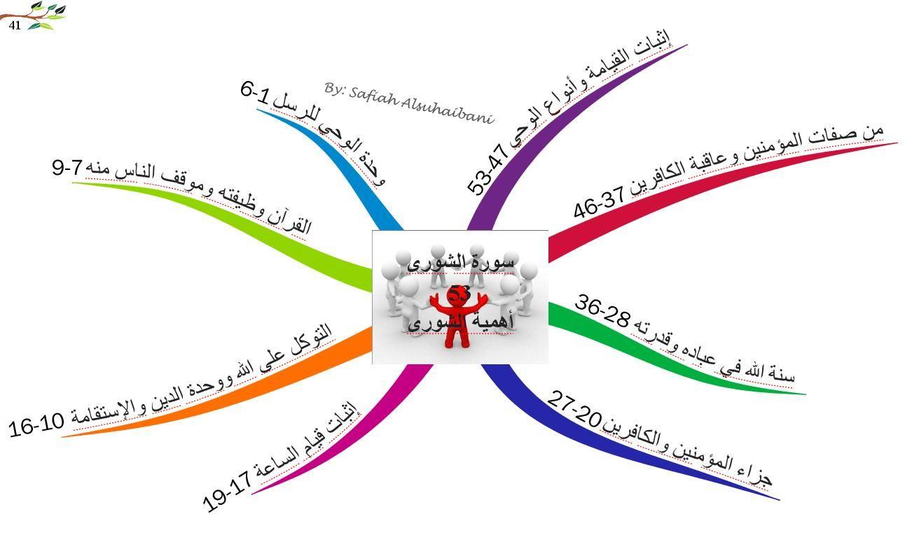 الخرائط الذهنية لسور القرآن الكريم سورة الشورى Mind Map Quran Islam