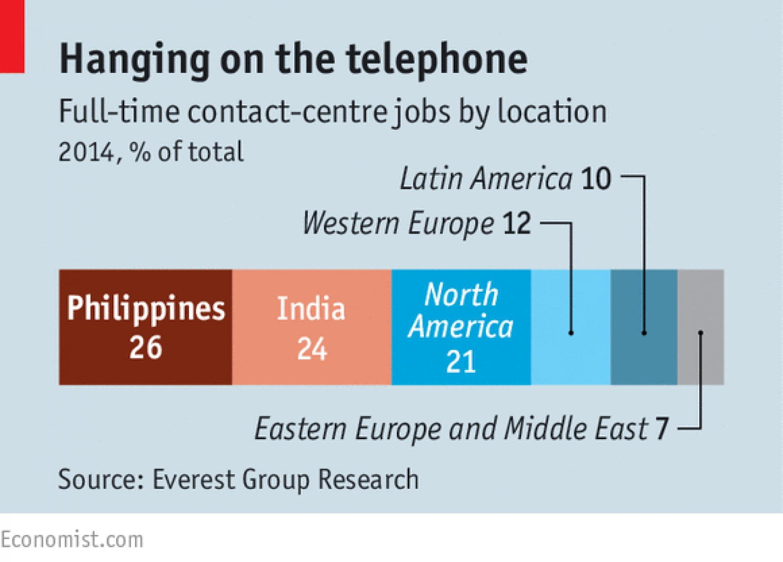 The End Of The Line Call Center Job Eastern Europe