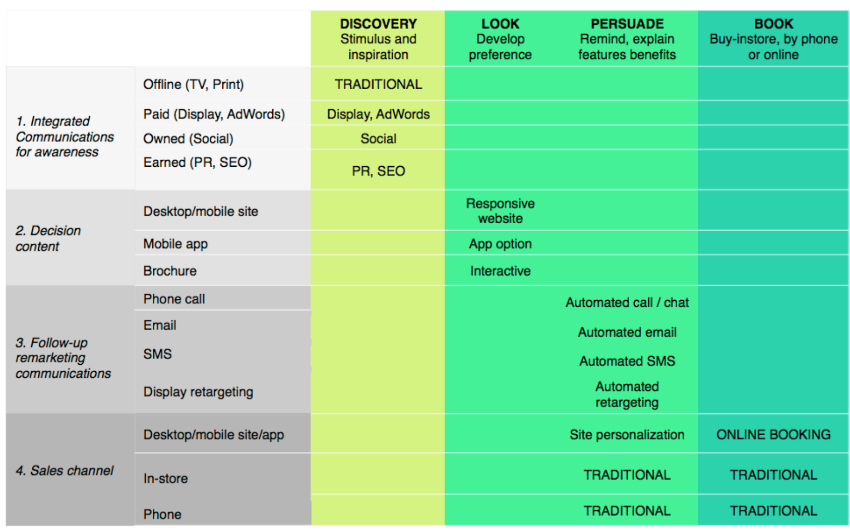 This Chart Shows How Different Channels Can Be Utilized Across Different Stages Of The Buyer S