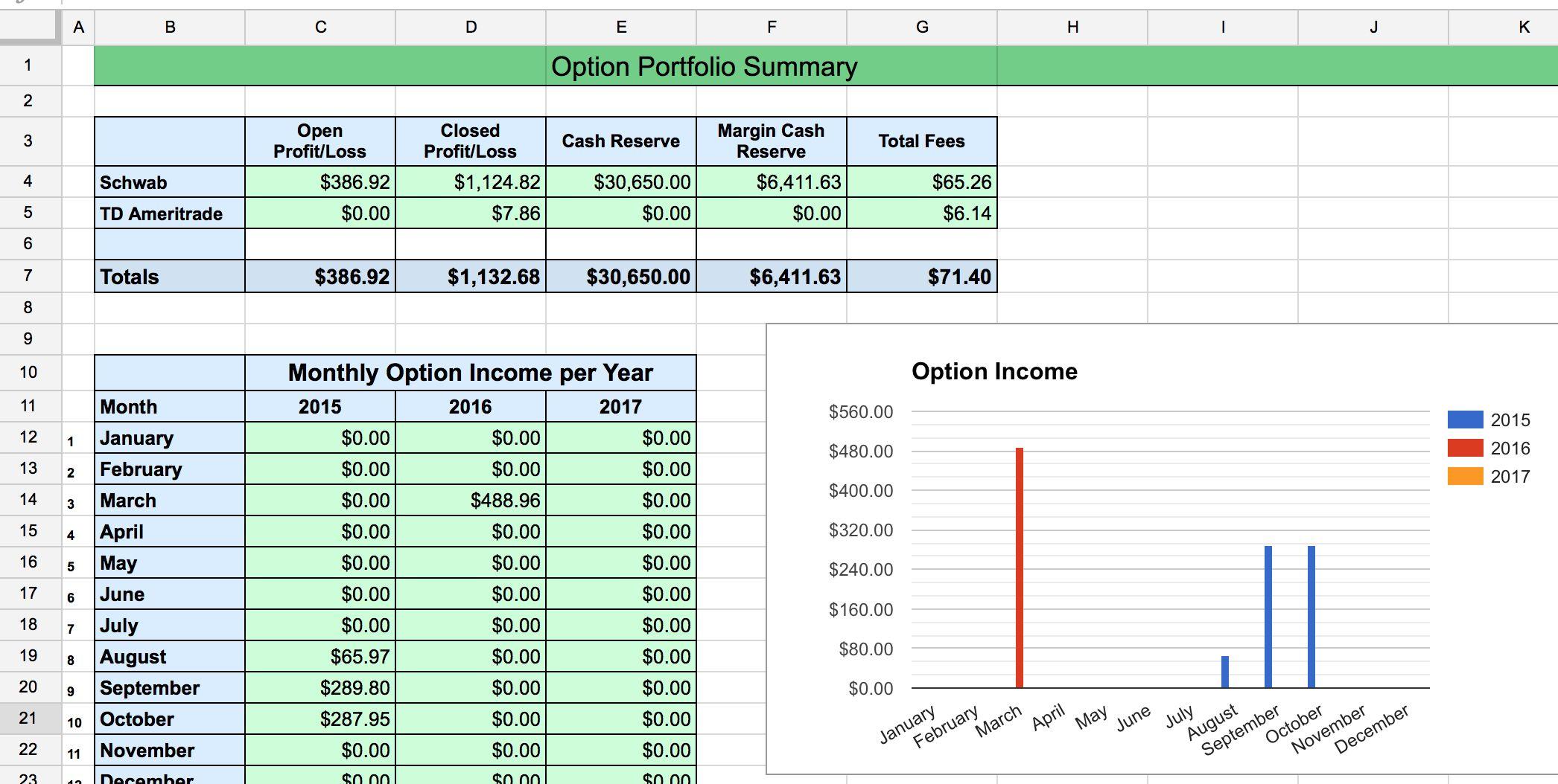 Excel Spreadsheet For Option Trading Option Strategies Option Trading Excel Spreadsheets