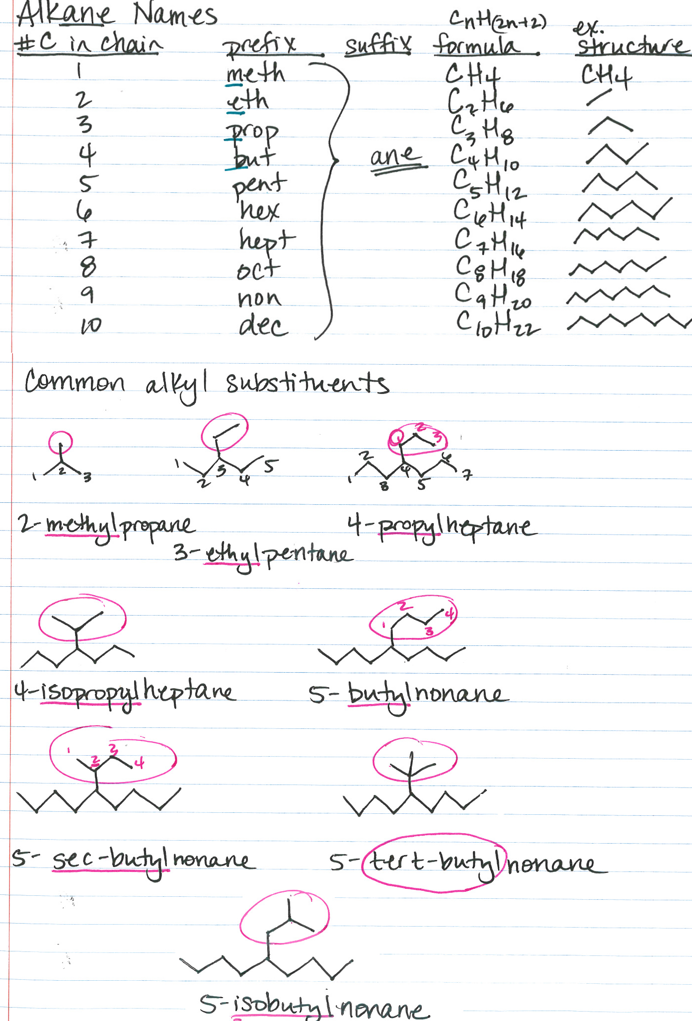 organic chemistry nomenclature alkane s common substituents chemistry help