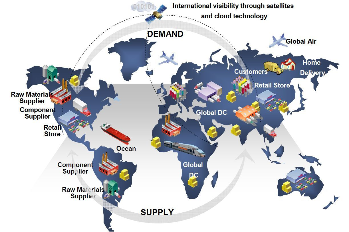 The Role of Supply Chain Management in Your Business Operation | Supply  chain management, Global supply chain, Supply chain logistics
