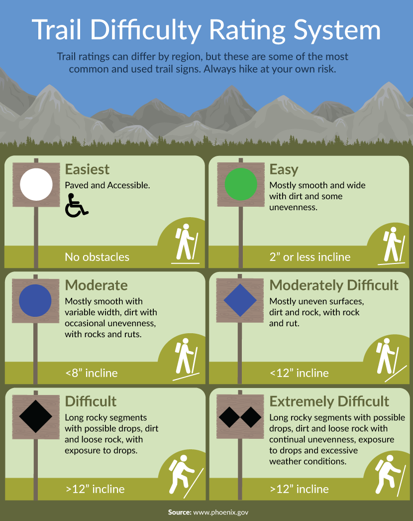 One viewpoint of a Trail Difficulty Rating System to use when interpreting trail descriptions.