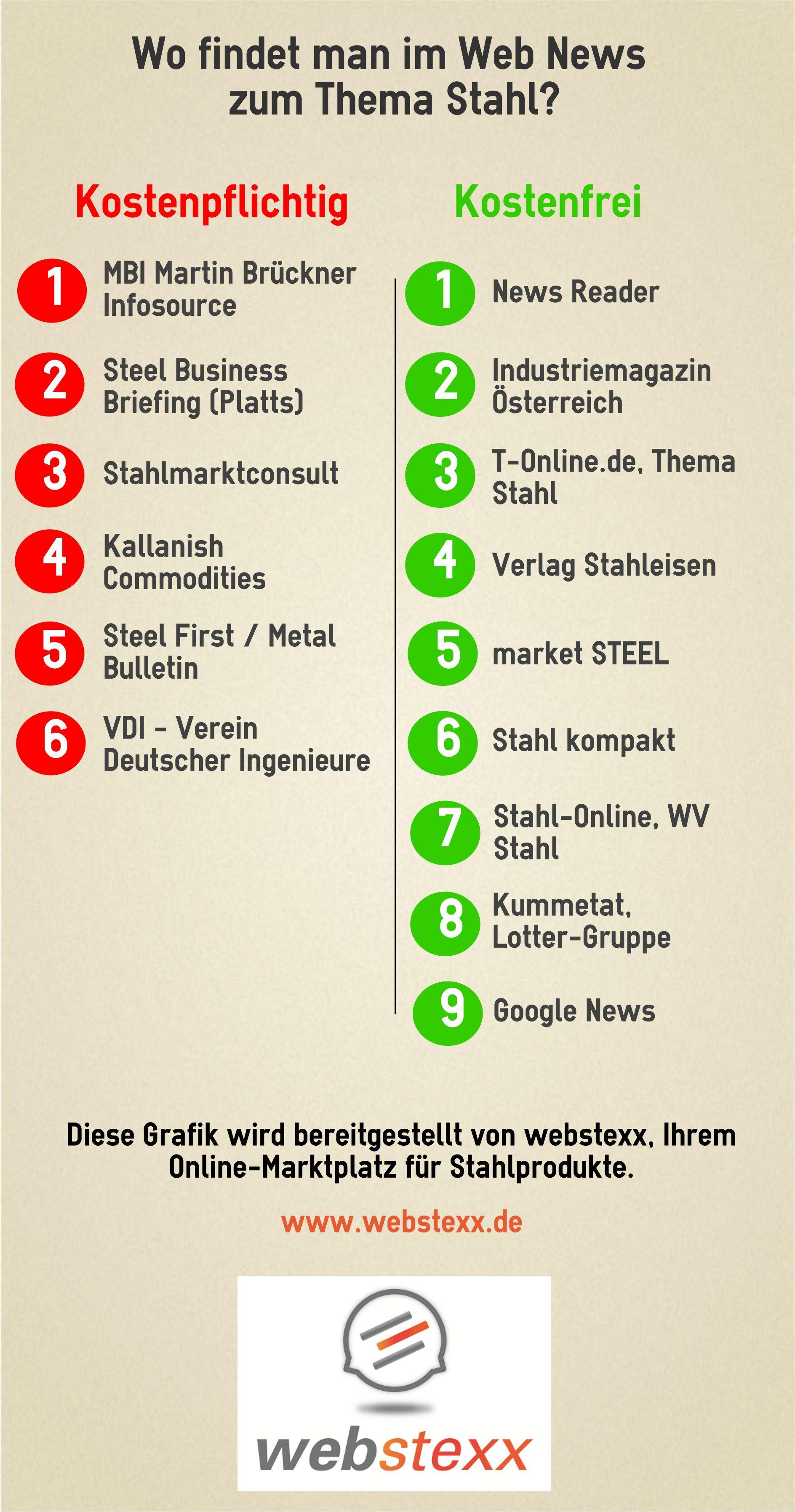 News Quellen für Stahl Branche Stahl Industrie und den